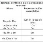 Entra en funcionamiento el nuevo Sistema de Alerta contra Tsunami